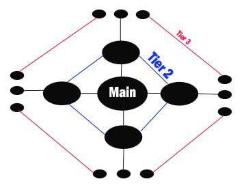 tier linking