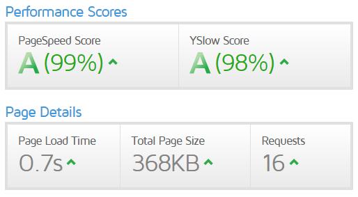 WordPress Speed Optimisation Service